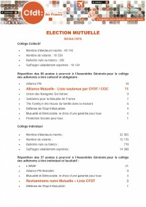 elections mutuelle resultats