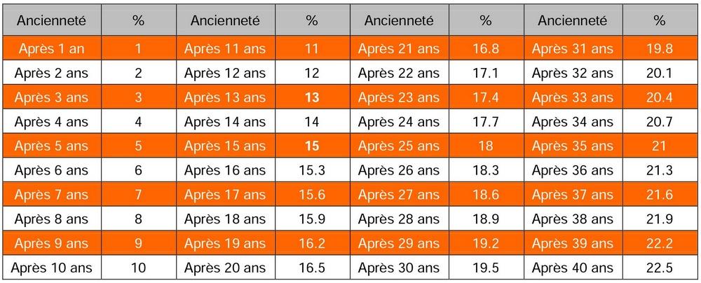 Calcul De L Anciennete Comment Ca Marche Cfdt Groupe Air France
